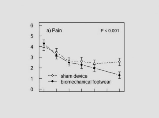 AposTherapy-Outperforms-a-Sham-Device-in-Treating-Knee-OA